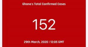 Ghana Records 11 New Confirmed Coronavirus Cases