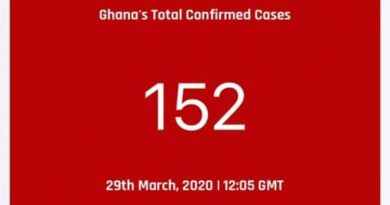 Ghana Records 11 New Confirmed Coronavirus Cases