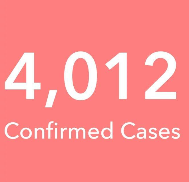 Ghana's Total Confirmed Covid-19 cases.