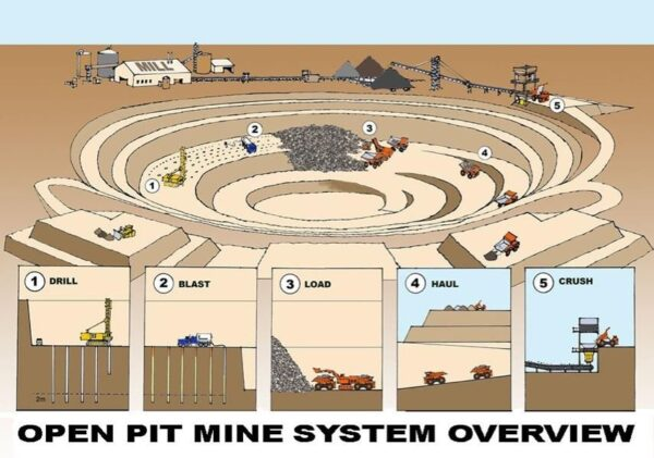 """A """"Hole in the Ground""""; courtesy: www.strategicimages.com.au -"""