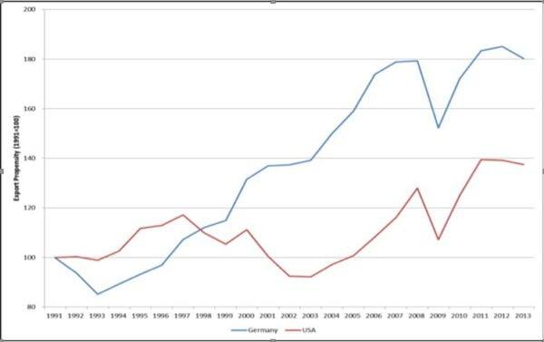 Export Propensity (Germany & the United States) Sources: US Dept. of Commerce, Bureau of Economic Analysis